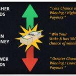 Tidak Mudah Menang dalam Taruhan Online - Kiat untuk Menghindari Kehilangan Uang Anda